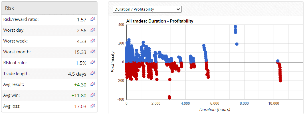 Forex Gump trading results