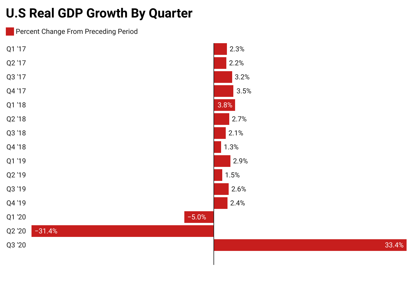 US Real GDP Growth by quarter