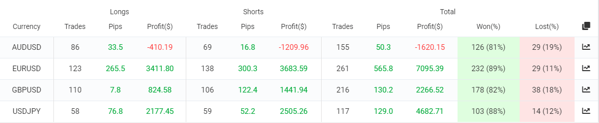 Happy News trading results