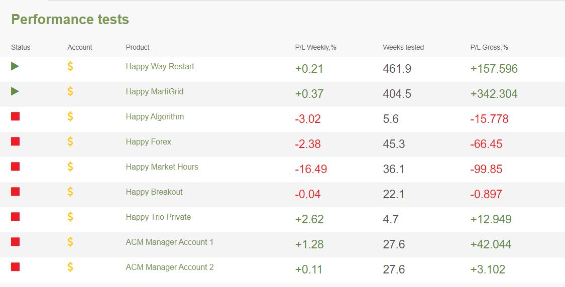 Happy News performance tests