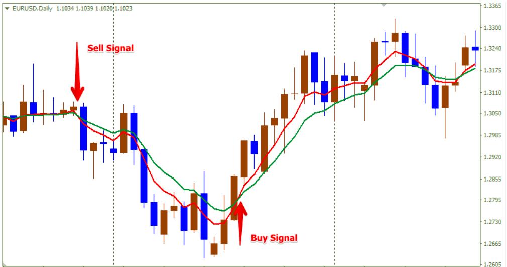 MA crossover signals