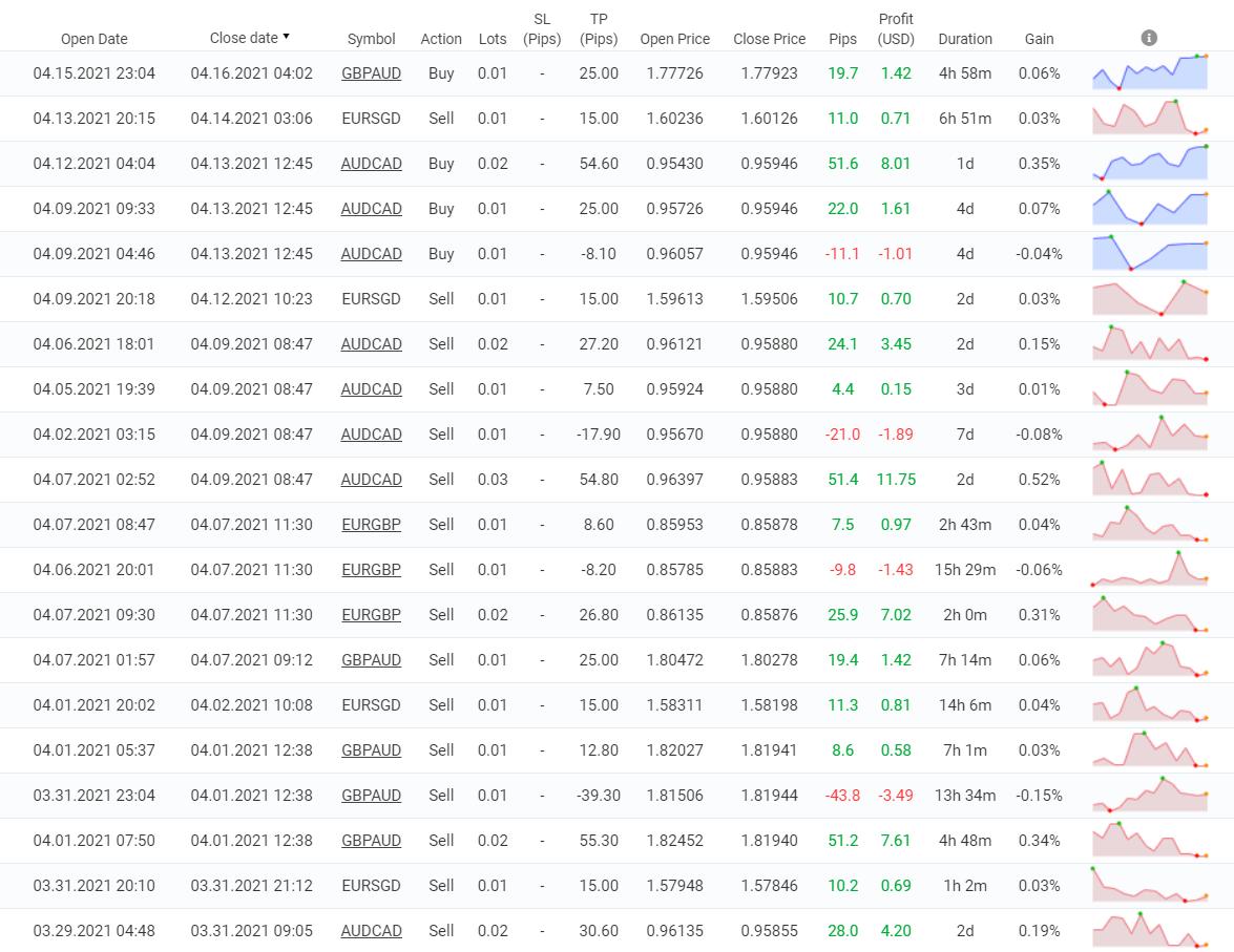 Night Hawk trading results