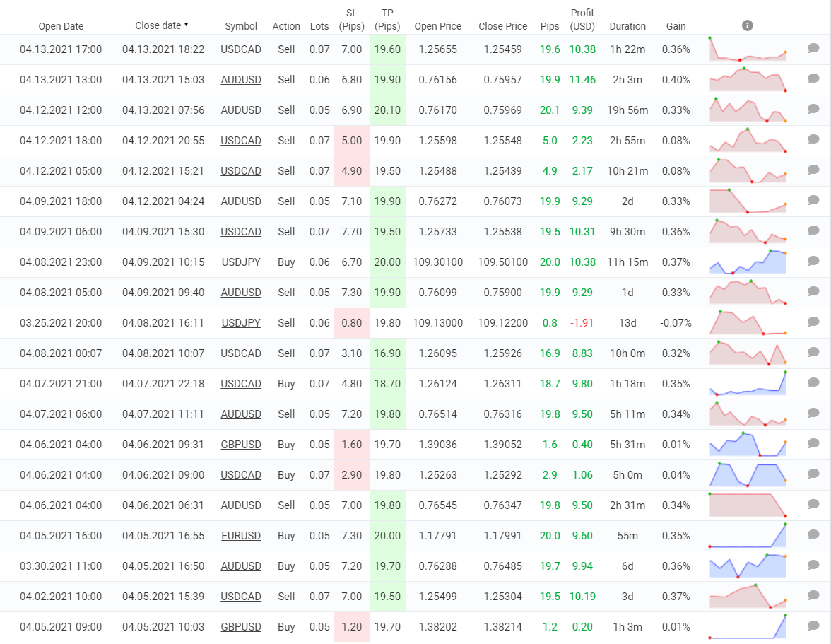 Redshift Trading trading results