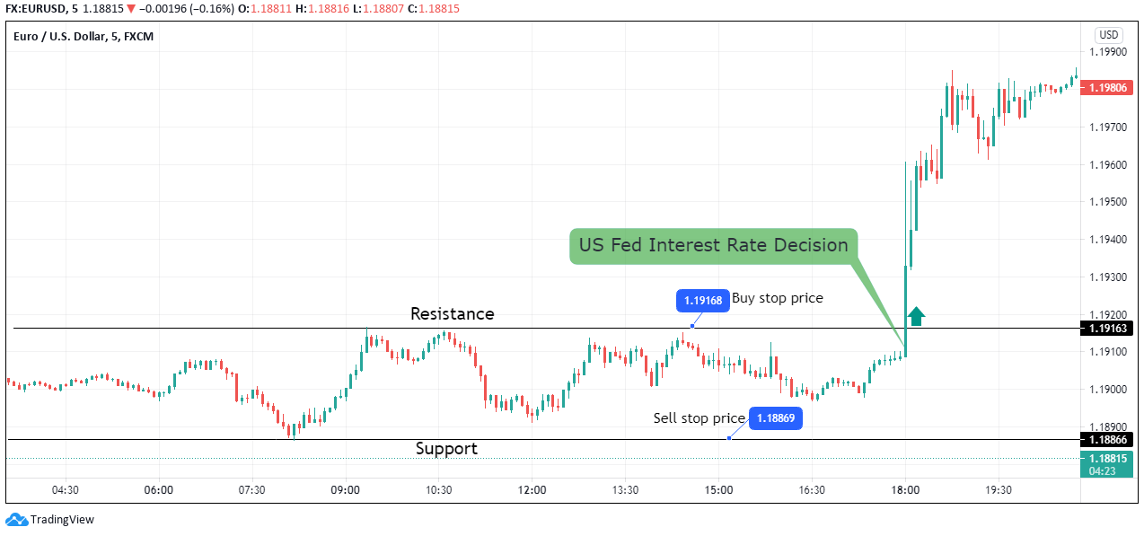 After the news release, if the pair adopts an uptrend, the buy stop order will be triggered, as shown on the second chart.
