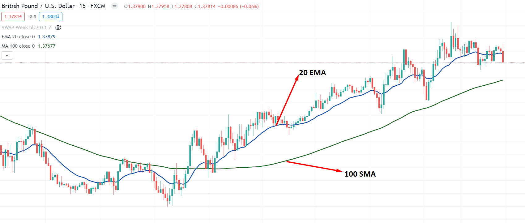This fig shows two different valued MA at the GBP/USD daily chart.