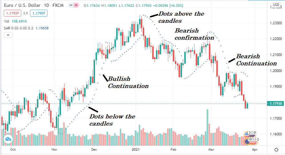 The Parabolic SAR or PSAR is a form of parabolic Stop and Reverse, a well-known indicator to identify the trend direction and reversal points.
