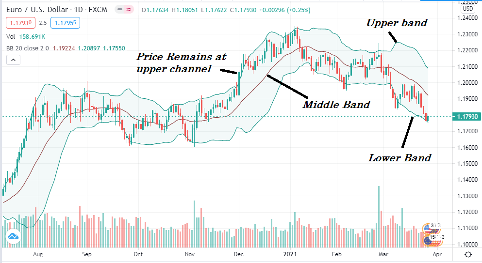 Bollinger Band is another commonly used indicator that has three bands to identify the volatility and range.