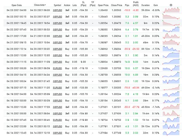 WallStreet Forex Robot trading results