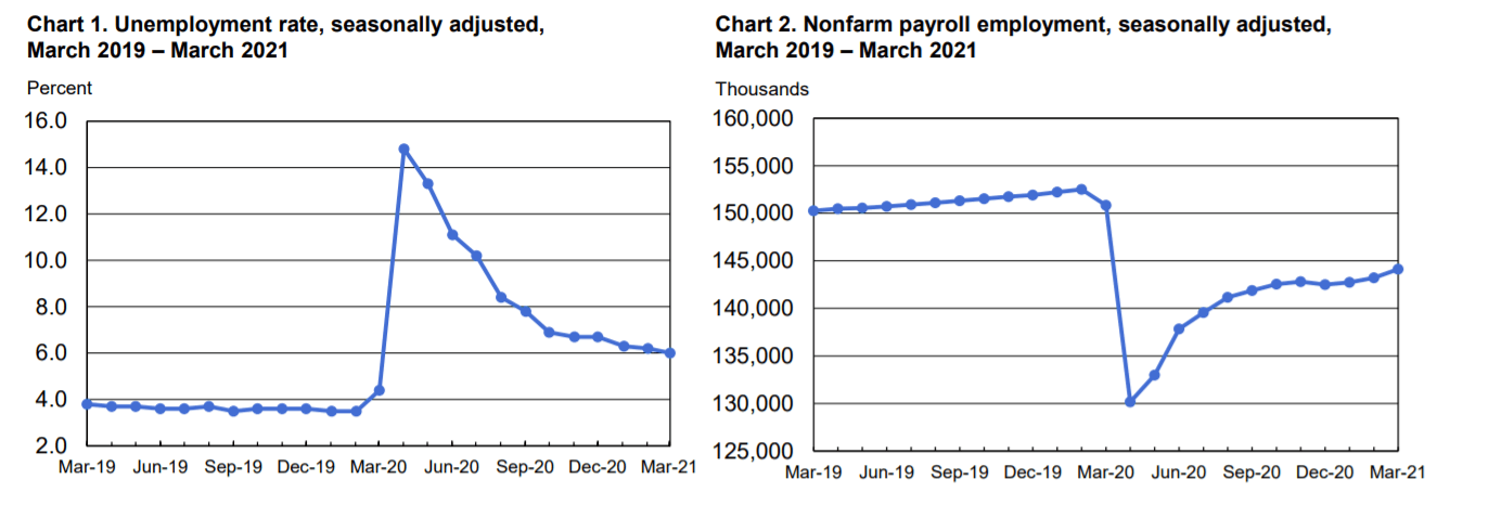 Here we can see the example of the US non-farm payroll considered the most effective fundamental indicator.
