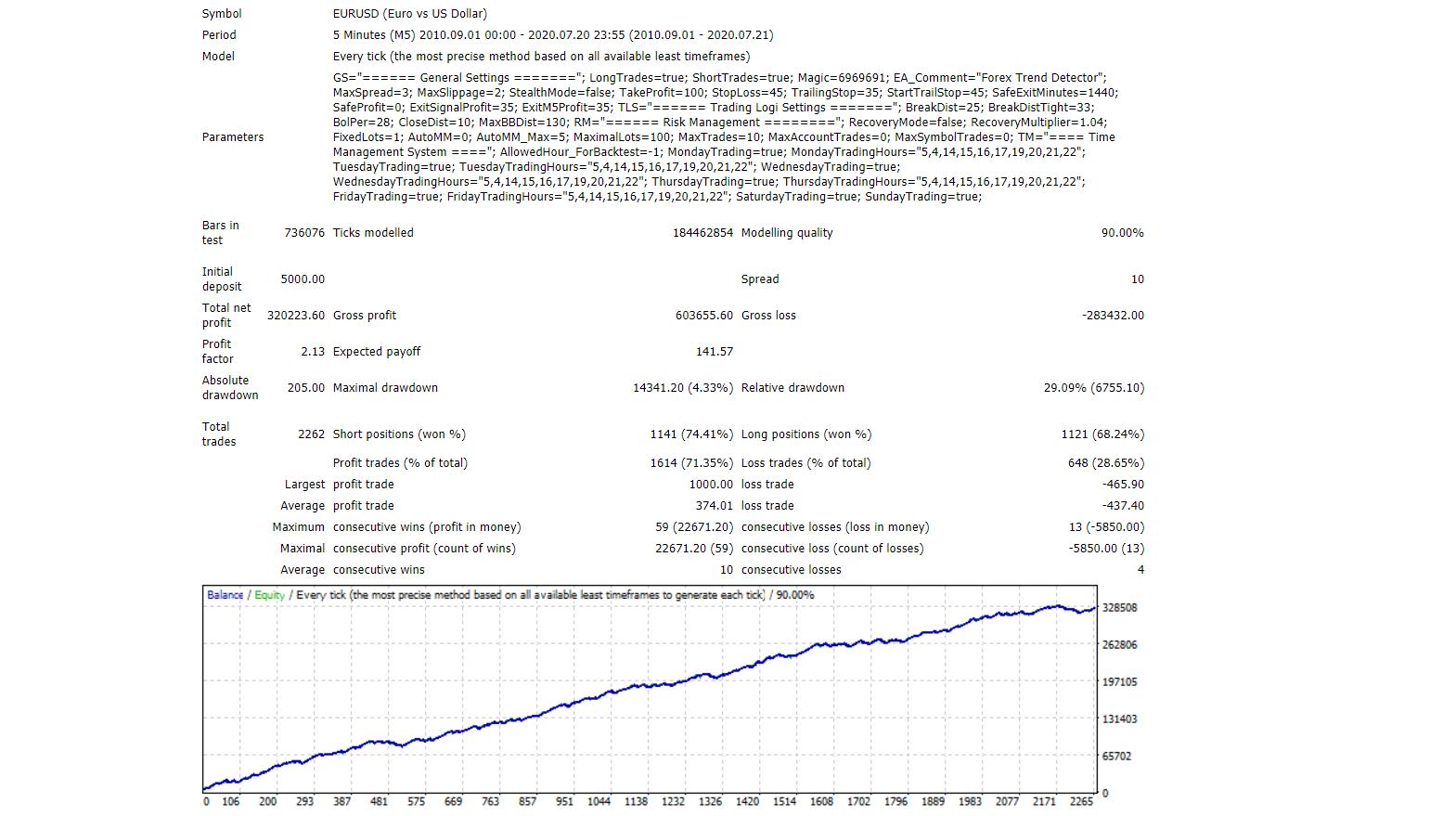Forex Trend Detector Backtests