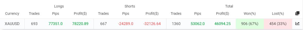 Leprechaun trading results