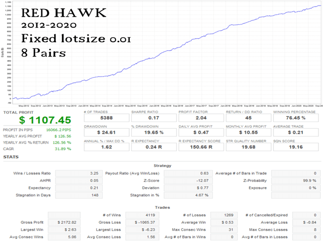 Red Hawk backtest