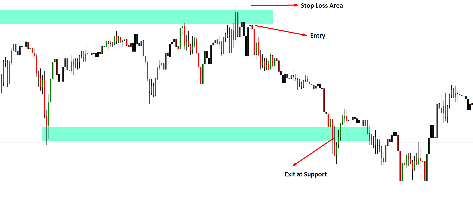 Sell closer to resistance in downtrends where prices drop down in the chart pattern.