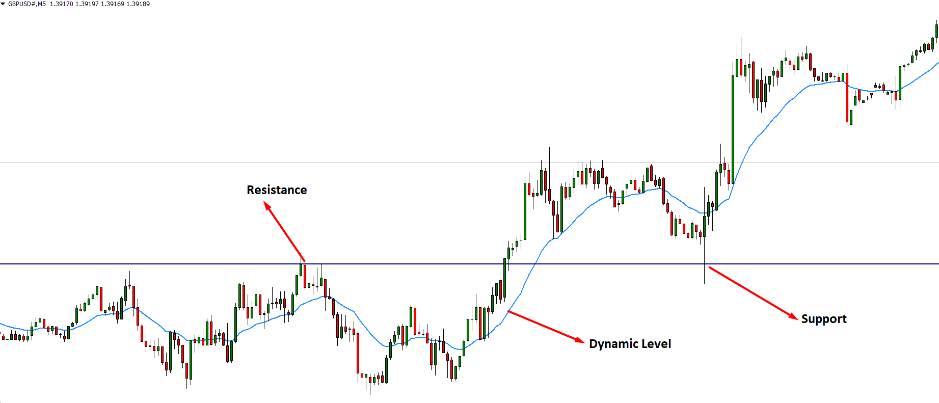 we can see how a single line works as both support and resistance level at a price.