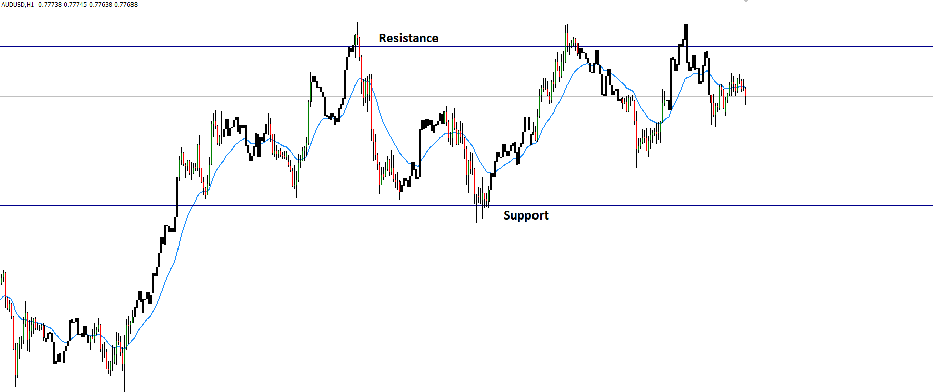 Here we can see the simple illustration of the critical S&R level in the price chart, where we can see that the price reversed from the support and resistance level.
