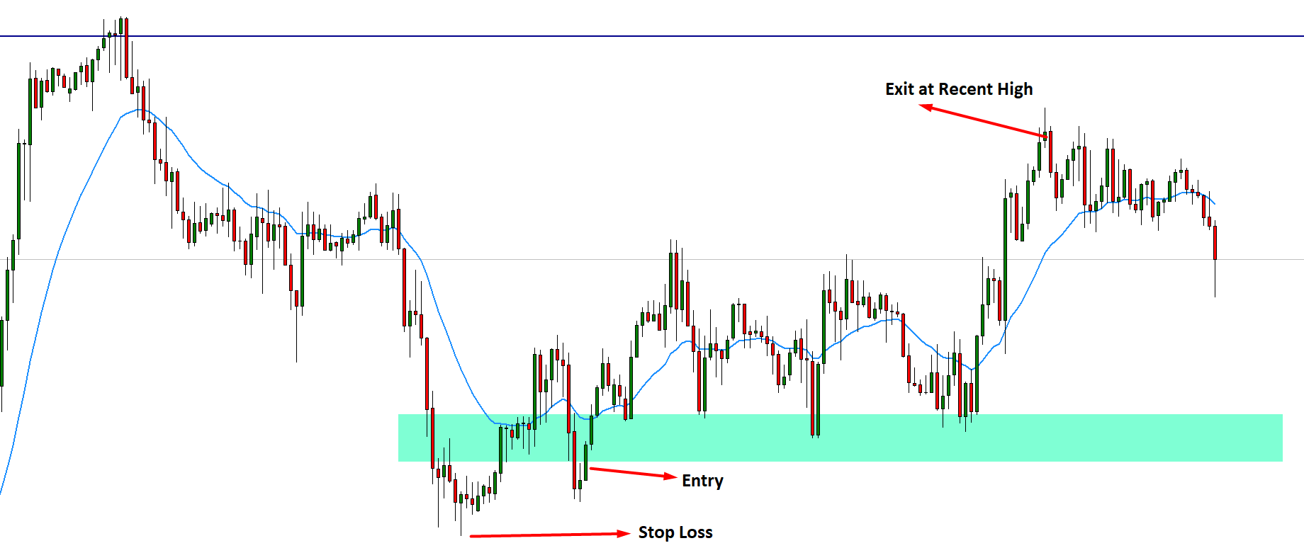 The primary method of taking a buy trade is to buy as close as from support levels where the price moves upwards in the chart pattern.
