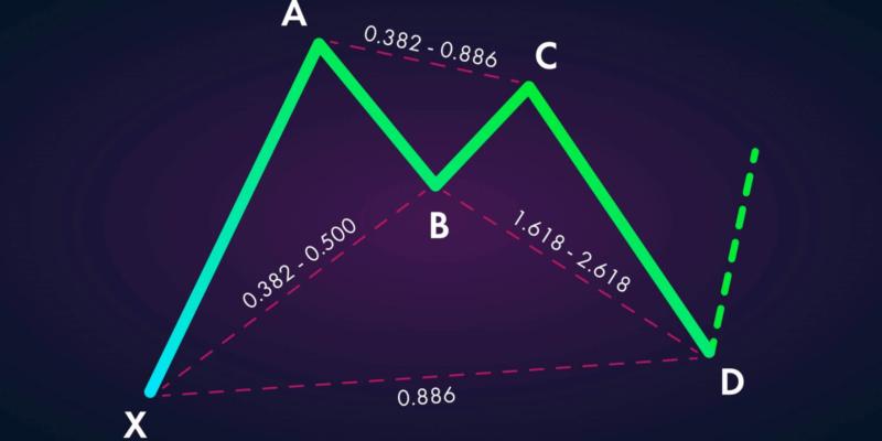 Bat Pattern For Trading