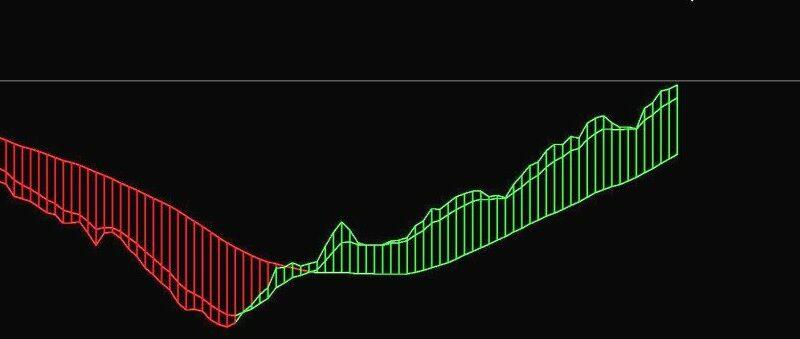 Naked Chart Trading