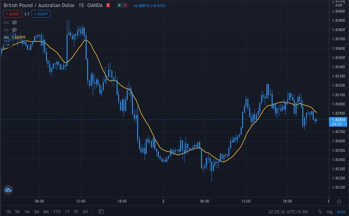 15M Chart Trading Strategy