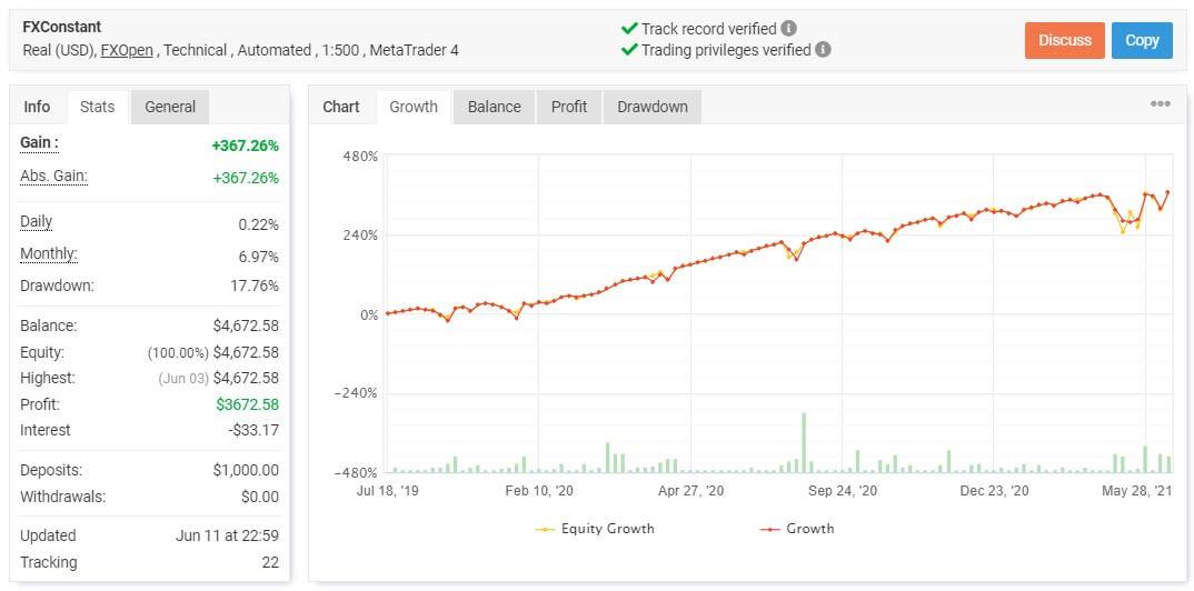 FXConstant Live Trading Account grafic
