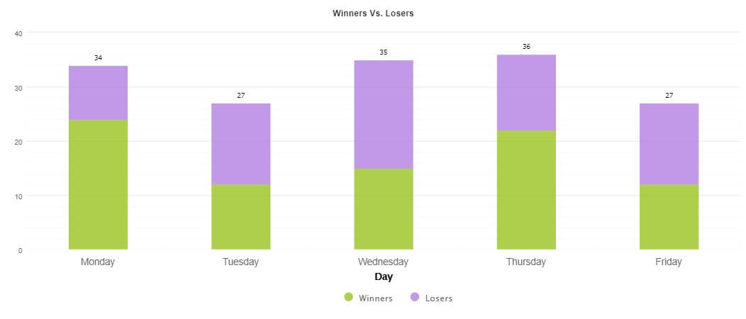 Tuesday and Friday (27 deals both) are the less-traded days Grafic