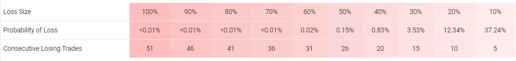 There's a 37.24% chance (5 deals) to lose 10% of the account