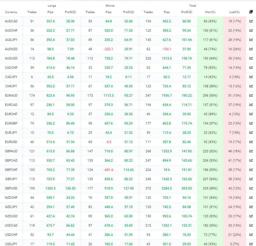 Happy Neuron trading results