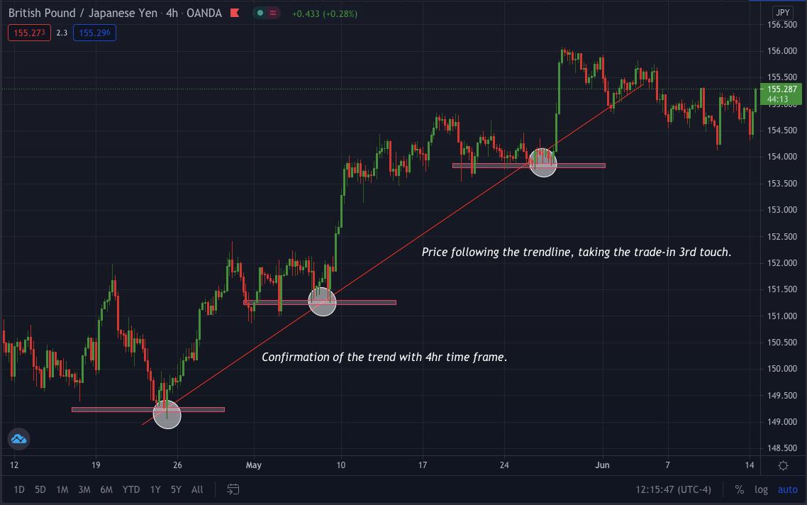 Pounds/Yen Grafic