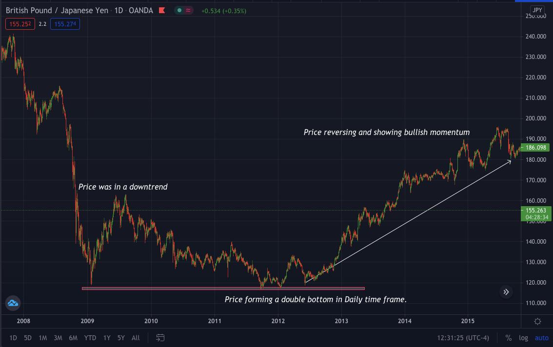 Pound/Yen_1D grafic