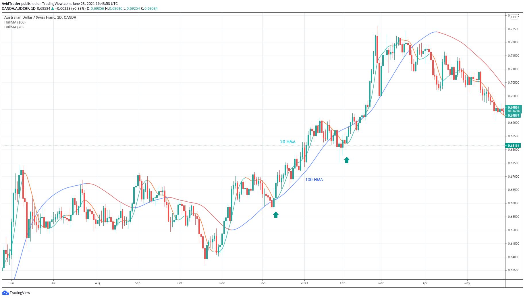 AustralianDollar/SwissFranc