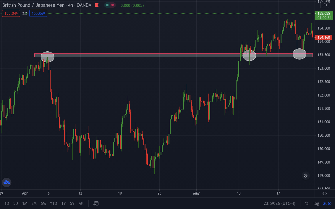GBP/JPY 4hr TF shows price near the support zone