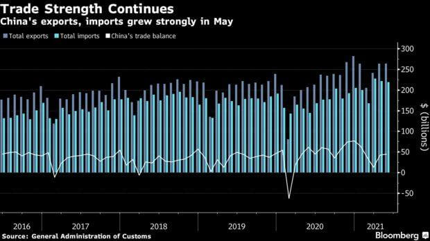 China's May Exports Grew