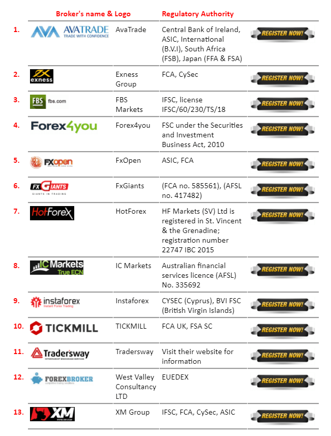 List of recommended brokers on the official Aeron (Scalper+Grid) site