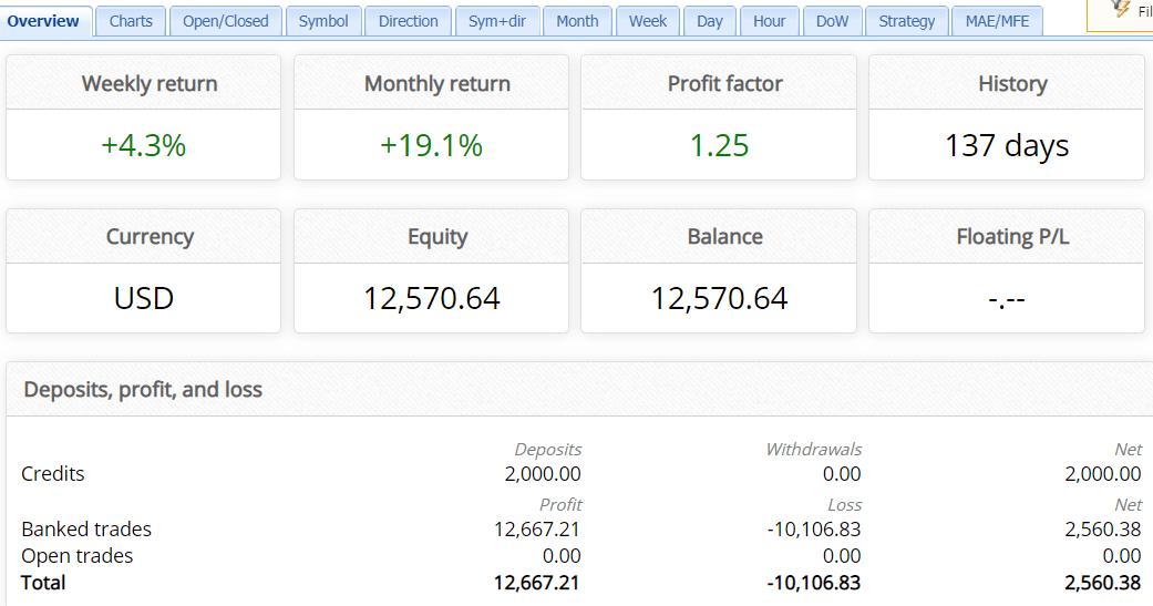 Trading results info of Aeron (Scalper+Grid)