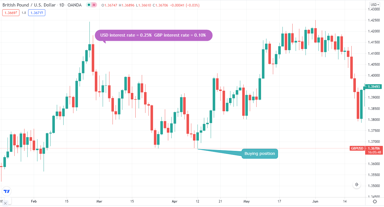 British Pound/U.S. Dollar_1D
