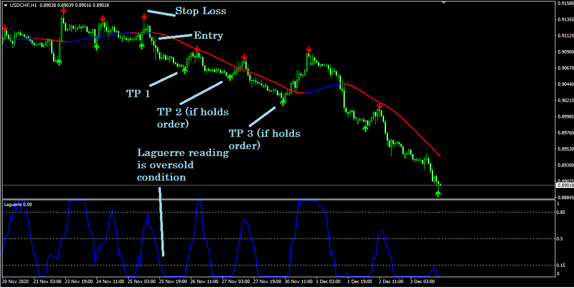 EURUSD,h1,Laguere reading is oversold condition
