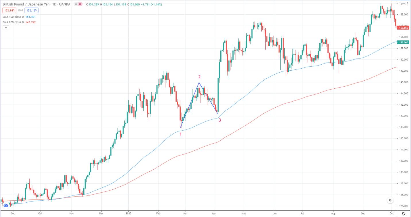 British Pound/Japanese Yen
