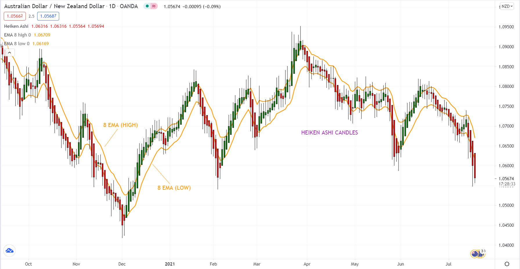 Australian Dollar/ New Zeland Dollar_1D