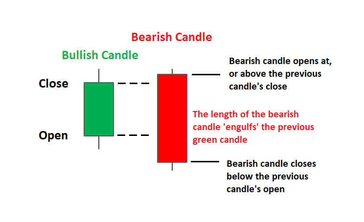 Bullish candle