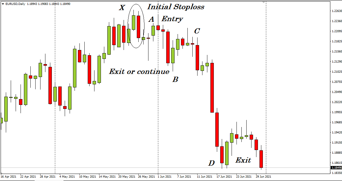 The daily chart of EUR/USD.
