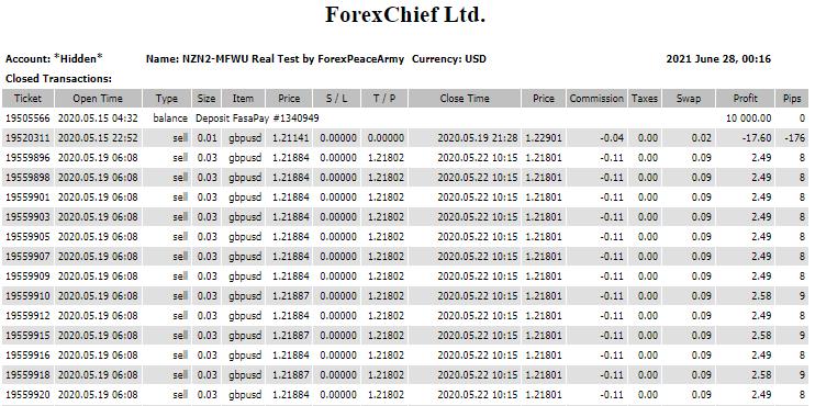 MFWU Trading Account