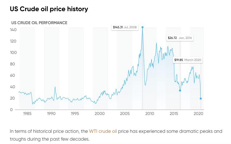 US Crude oil price history