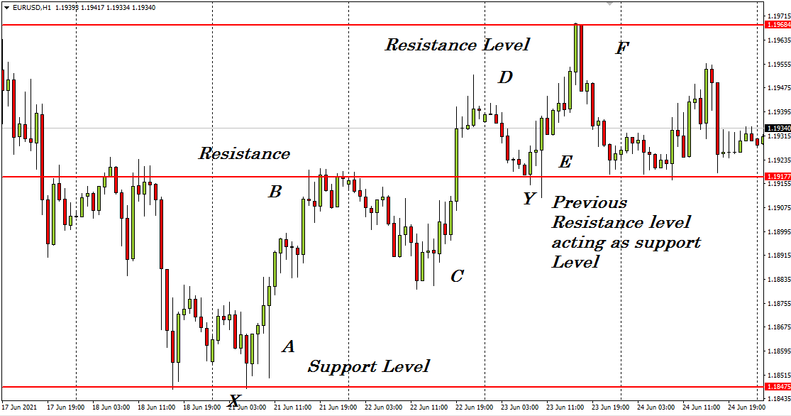 A 1-hour chart of EUR/USD, and the dynamic/static support resistance levels are defined.