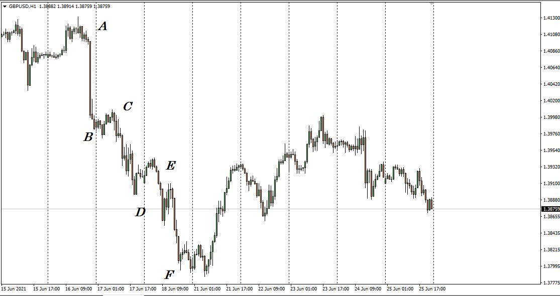 A 1-hour chart of GBP/USD.