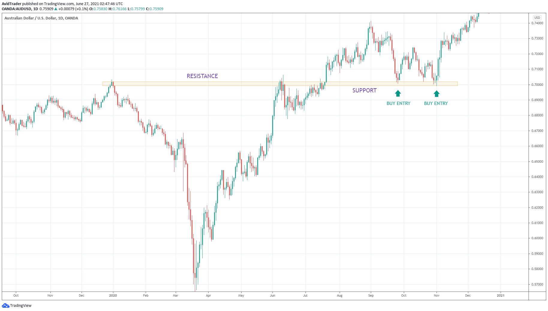 Australian Dollar/U.S.Dollar_1D