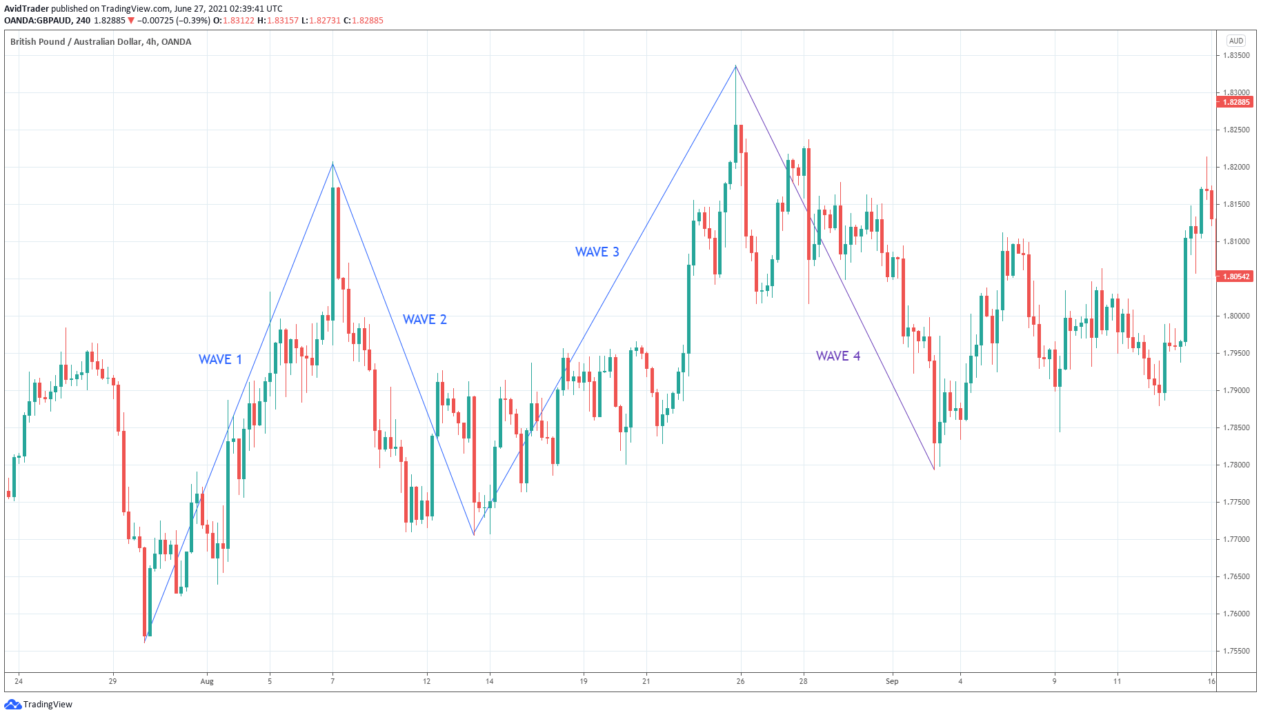 Australian Dollar/U.S.Dollar_4h_ waves