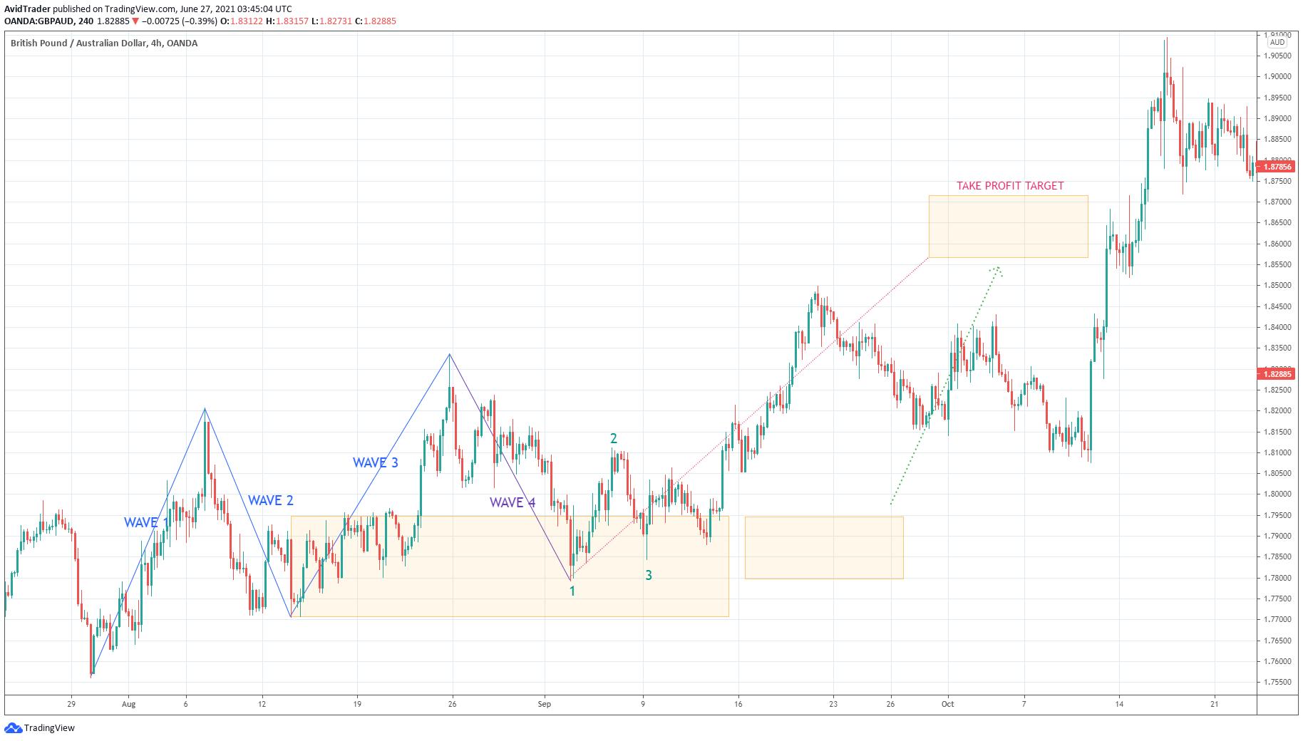 Australian Dollar/U.S.Dollar_4h_ waves & take profit target