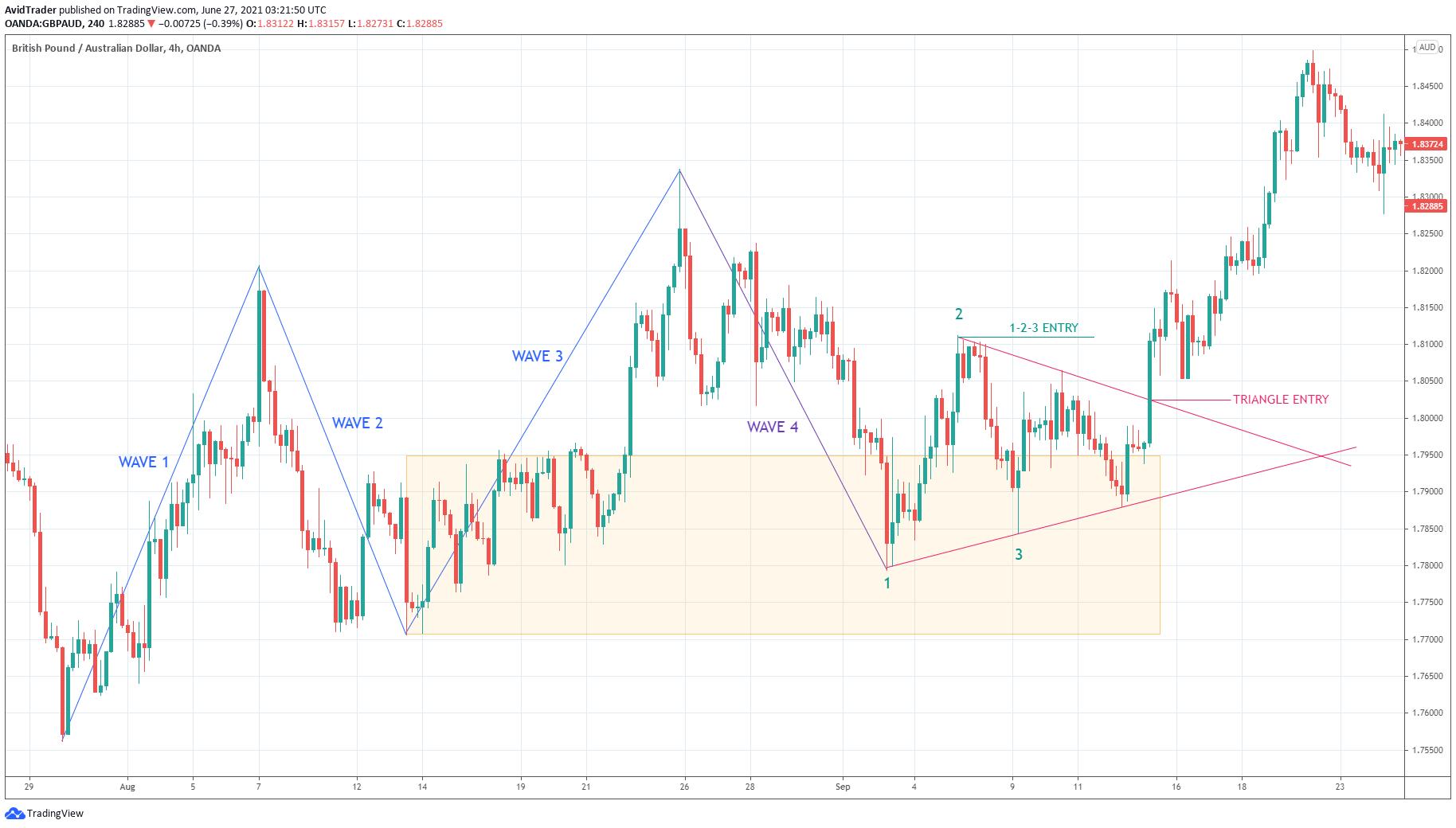 Australian Dollar/U.S.Dollar_4h_waves, triangle entry