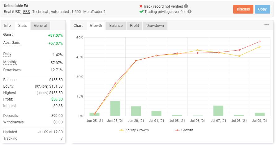 Unbeatable EA growth chart