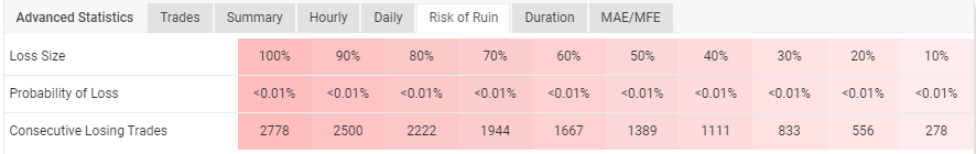 Trading low risks